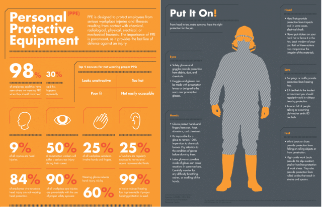 Ppe Personal Protective Equipment Alberta Bc Safety